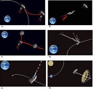 Deflecting an asteroid impact – The Technical Feasibility ...