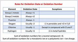 Redox Reactions  Solutions  Examples  Activities