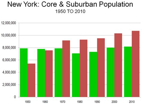 census bureau new york the accelerating suburbanization of new york newgeography