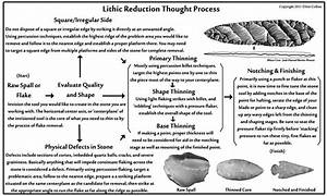 Lithic Reduction Process Diagram