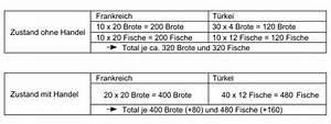 Komparativer Kostenvorteil Berechnen : komparativer kostenvorteil ~ Themetempest.com Abrechnung