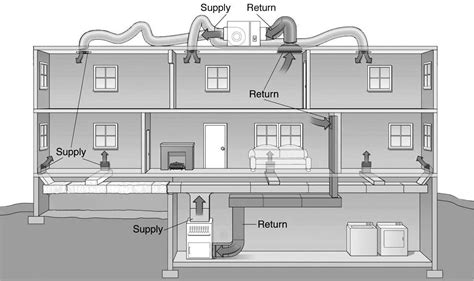 using your duct system as a whole house fan whole house air purifier system how it works unlike other