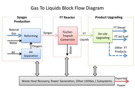 gas  liquid gtl epc projects black gold