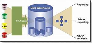 Ensuring Data Warehouse Quality  A Business Mandate