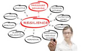Psychological Resilience Training