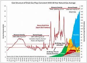 Shale Gas Is Not A Revolution - Art Berman