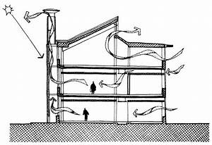 Stack Ventilation And Bernoulli U0026 39 S Principle