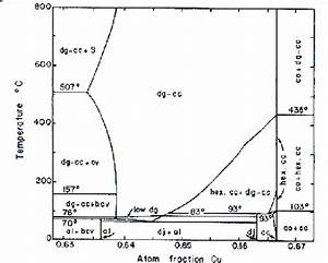 Phase Relations In A Portion Of The Cu