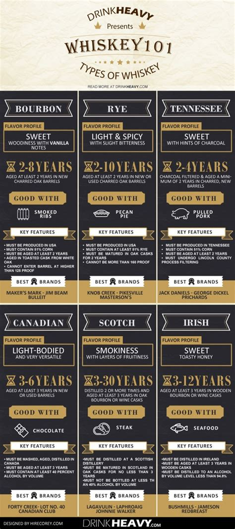 infographic  ultimate beginners guide  whiskey