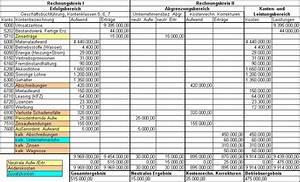Kosten Leistungs Rechnung : kosten leistungsrechnung ~ Themetempest.com Abrechnung