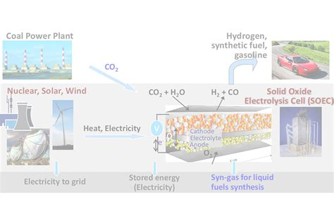 low cost energy storage and energy sink technologies mit