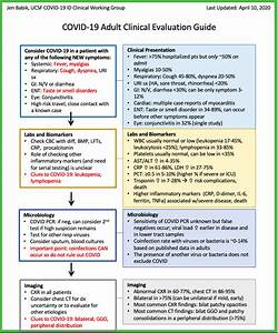 Ucsf Covid-19 Adult Clinical Evaluation Guide