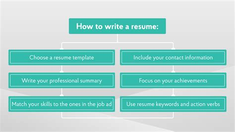 Step By Step Resume Template by How Can A Resume Make Or Your Search Strategy