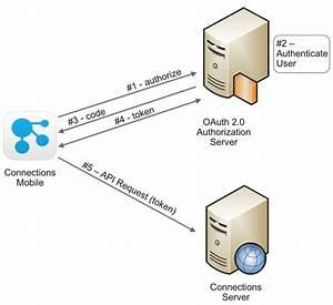 Configuring Oauth 2 0 Token