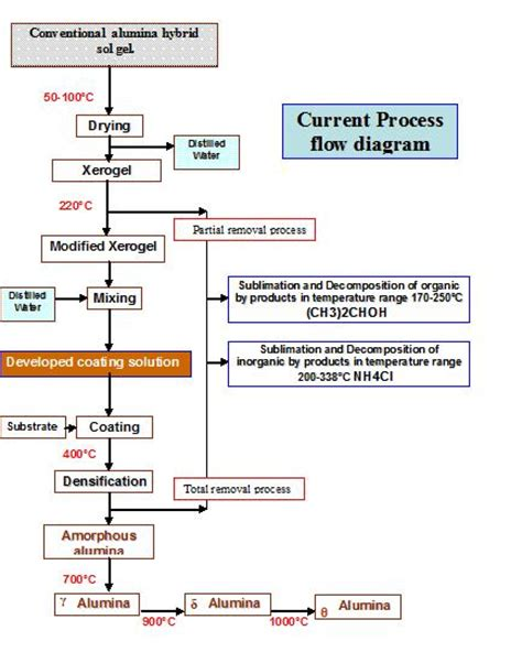Paint Proces Flow Diagram by Process Flow Diagram For Developing Alumina Coating
