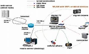 Network Configuration For A Home Network With Three
