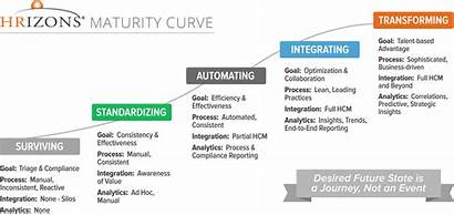 Implementation Saas Approach Maturity Curve Process Change