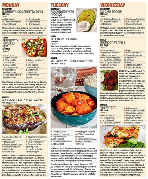 diet     avoid   reverse type