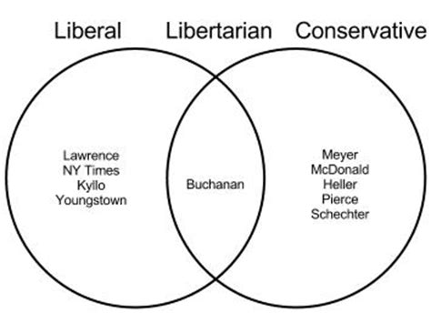 infographic overlapping  top liberal libertarian