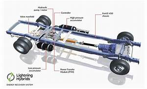 How Hydraulic Hybrids Save Tons Of Fuel Where It U2019s Needed Most