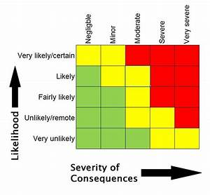 threat vulnerability risk assessment template - vulnerability assessment for food fraud spreadsheet tool