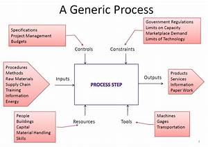Lean Process Mapping  Generic  U0026 Type