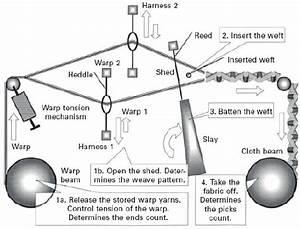 Schematic Diagram Of A Weaving Loom