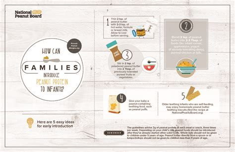 Guidelines And Research On Preventing Peanut Allergy