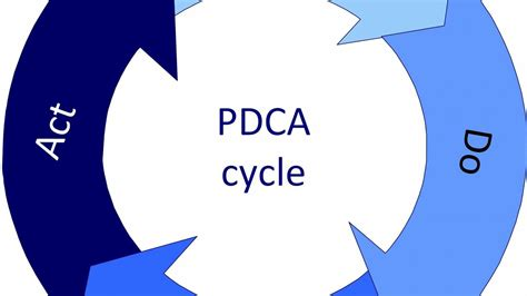 pdca cycle plan do check act quality cycle in hindi youtube