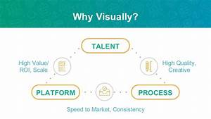 How We Create High-Impact Content at Visually