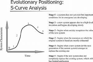 Evolutionary Positioning  S