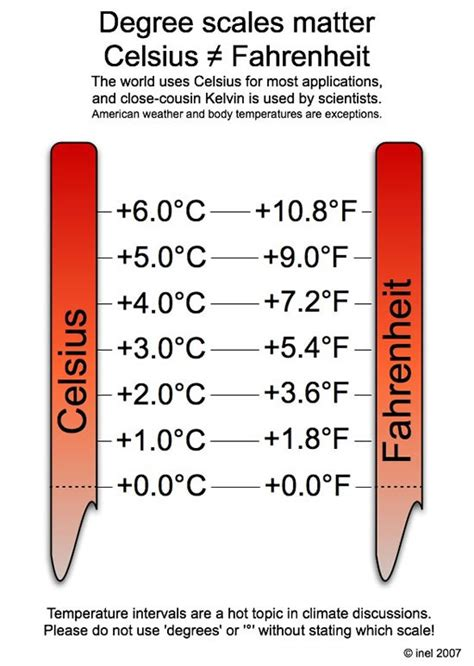 Celsius To Fahrenheit Interval Conversion Inel