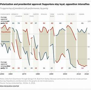 Divider in chief: Obama leaves nation more divided than Bush