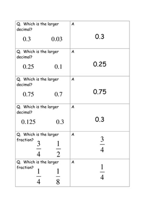 comparing fractions decimals and percentages by salsamaths teaching resources