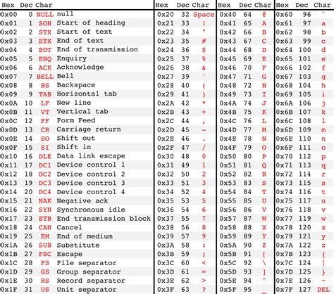 Code Table by Math Cs Cracking The Secret Code