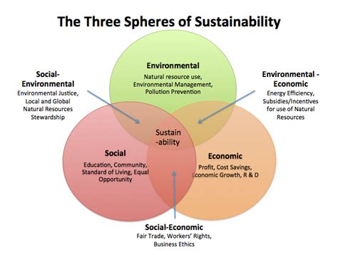 three legged stool meaning home sustainable agriculture research guides at
