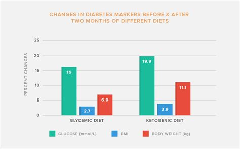 ketogenic diet  diabetes ruled
