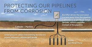 Protecting Our Pipelines From Corrosion