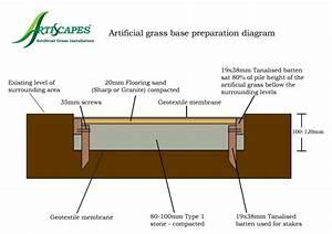 Artificial Grass Installation Guide