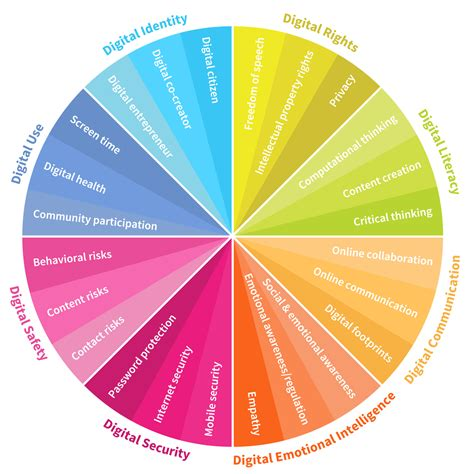 8 Digital Skills We Must Teach Our Children World