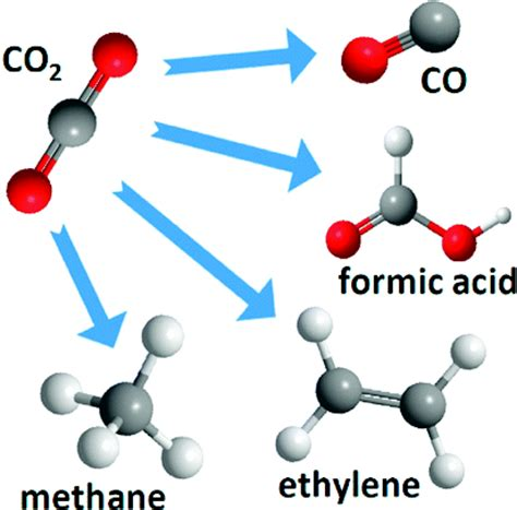 The Path From Co2 To Fuel Improves