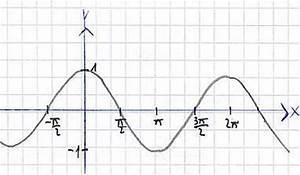Nullstellen Berechnen Sinus : nullstelle sinus funktion periodische funktion vorgang ~ Themetempest.com Abrechnung