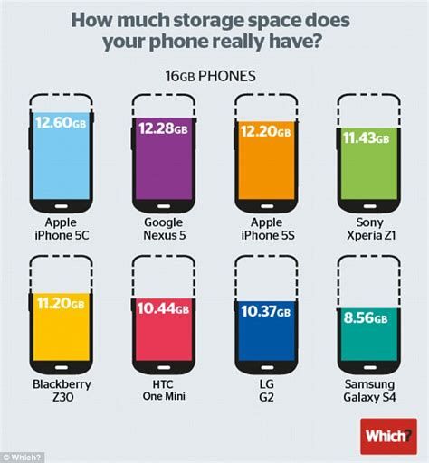 how much storage space does your 16gb smartphone really
