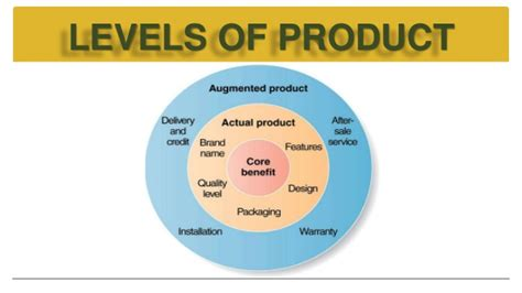 Levels of Product and Product Life Cycle of Maruti 800
