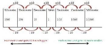 canada   metric system quora