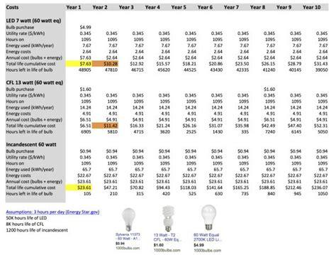 the true cost of light bulbs led vs cfl vs incandescent