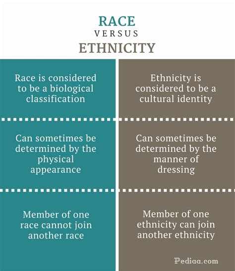 Difference Between Race And Ethnicity Meaning