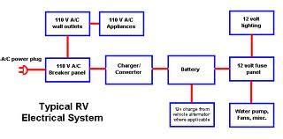 rv electricity  volt dc  volt ac battery inverter