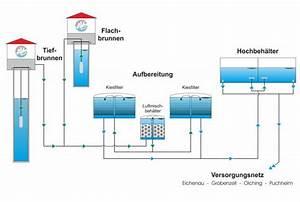 Wann Kommt Grundwasser : wie kommt das wasser zu ihnen nach hause amperverband ~ Whattoseeinmadrid.com Haus und Dekorationen