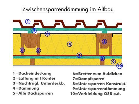 innendämmung styropor ohne dfsperre dachd 228 mmung aufbau dach d 228 mmung fenster fassaden t 252 ren tore storen bauen und wohnen in